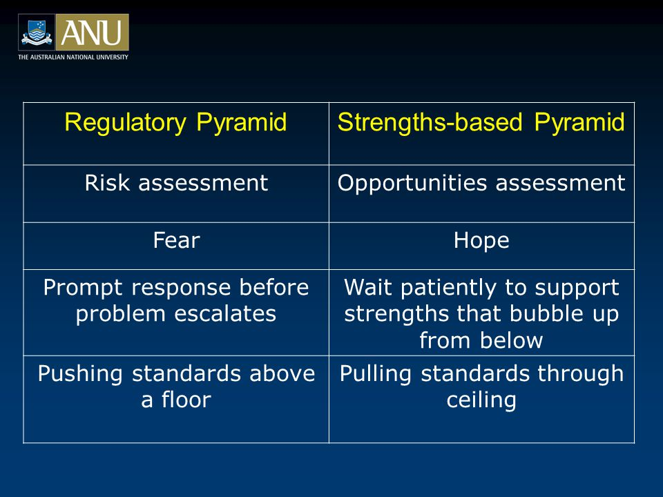 Regulatory PyramidStrengths-based Pyramid Risk assessmentOpportunities assessment FearHope Prompt response before problem escalates Wait patiently to support strengths that bubble up from below Pushing standards above a floor Pulling standards through ceiling