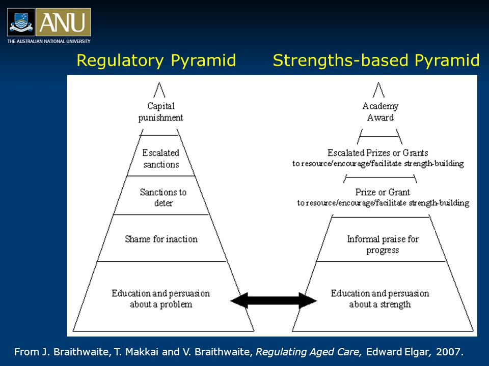 Regulatory PyramidStrengths-based Pyramid From J.Braithwaite, T.