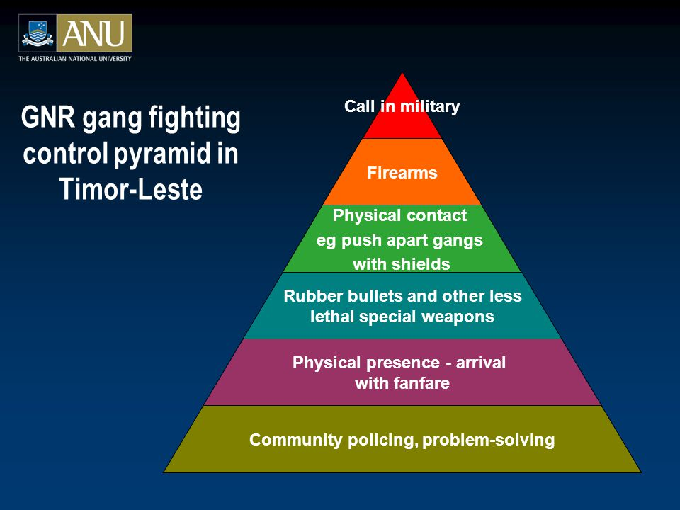 GNR gang fighting control pyramid in Timor-Leste Call in military Firearms Physical contact eg push apart gangs with shields Rubber bullets and other less lethal special weapons Physical presence - arrival with fanfare Community policing, problem-solving