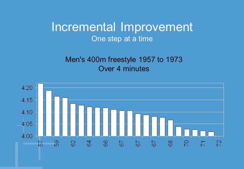 Incremental Improvement One step at a time Men s 400m freestyle 1973 to 2003 Sub 4 minutes