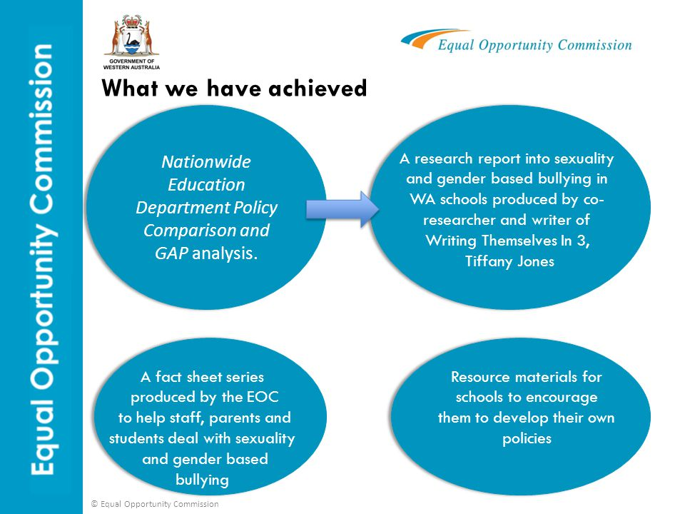 © Equal Opportunity Commission Fact sheets for schools The fact sheets have been sent to every primary and secondary school in WA Many schools have requested extra copies to be sent to their school with one school including a link to the fact sheets in their weekly online newsletter to parents