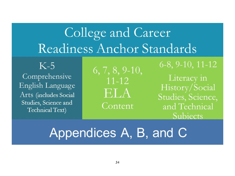 APPENDICES Appendix A: Articulates the research that supports the need for increased text complexity K-12.