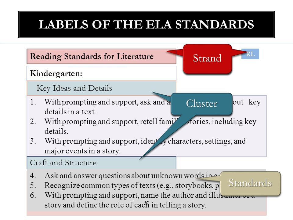 CODING Reading Literature RL.1.3 1.RL.3 38 Strand Standard Grade Level