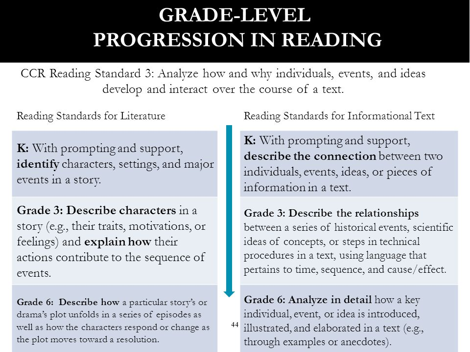 45 GRADE-LEVEL PROGRESSION IN READING CCR Reading Standard 3: Analyze how and why individuals, events, and ideas develop and interact over the course of a text.