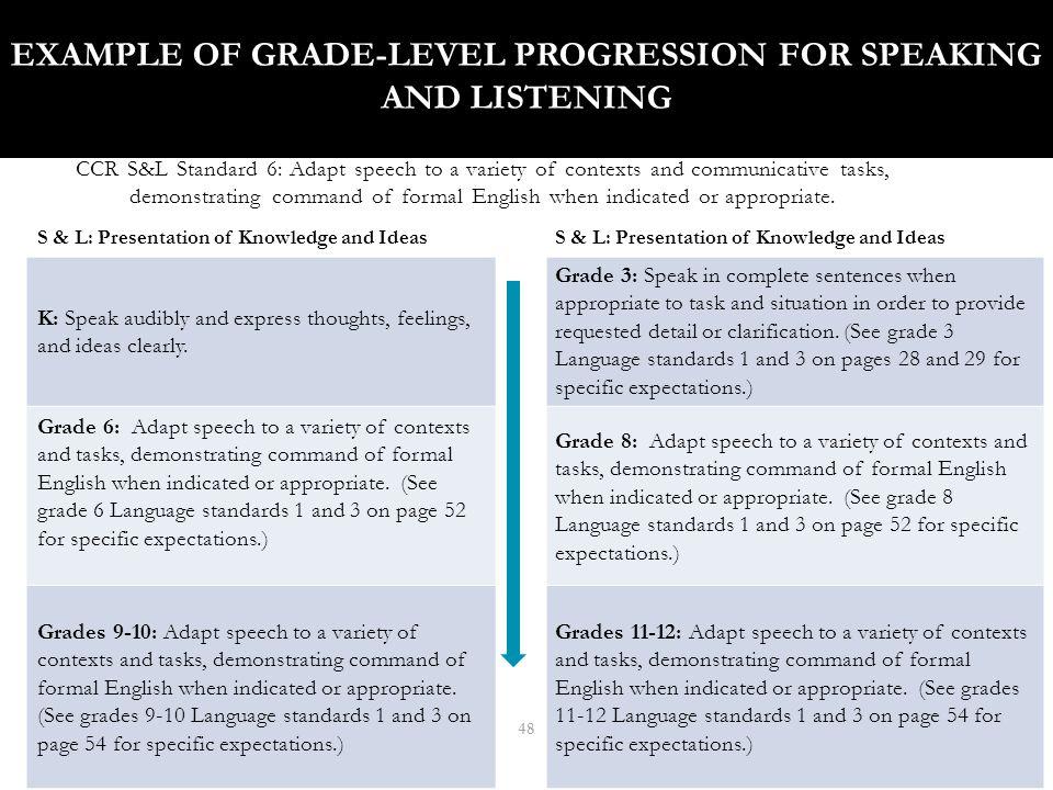 LANGUAGE STANDARDS: EMBEDDED WITHIN THE STRANDS 49 StrandStandard ReadingR.CCR.4.