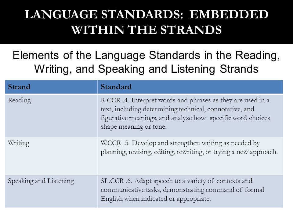 50 OVERVIEW OF THE WRITING STRAND Expect students to compose arguments and opinions, informative/explanatory pieces, and narrative texts.
