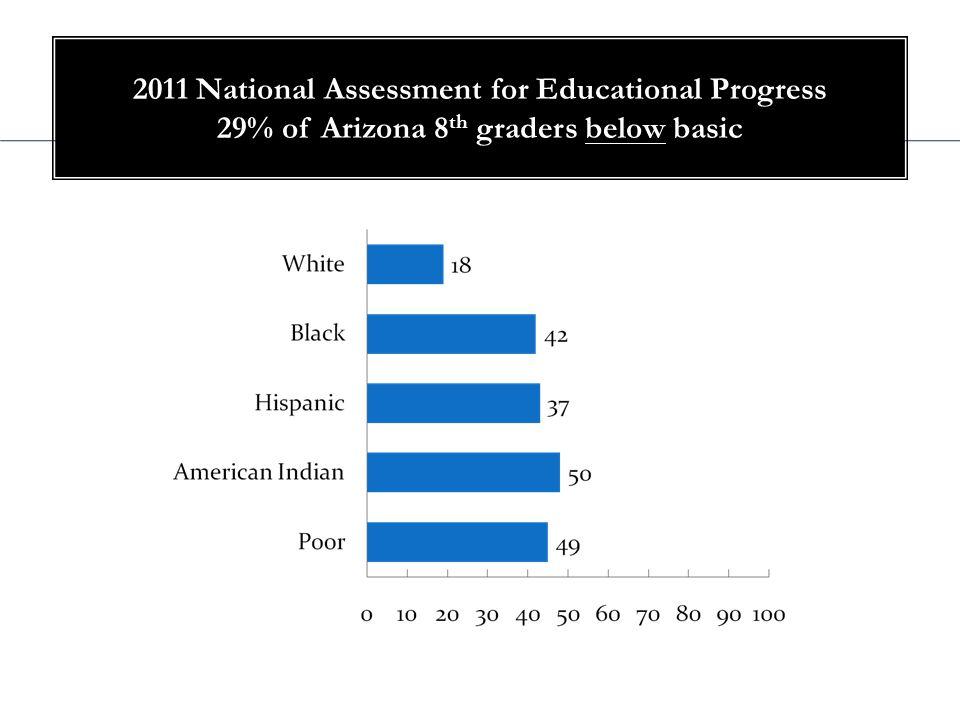 AZ State Test – 71% Proficient NAEP – 28% Proficient