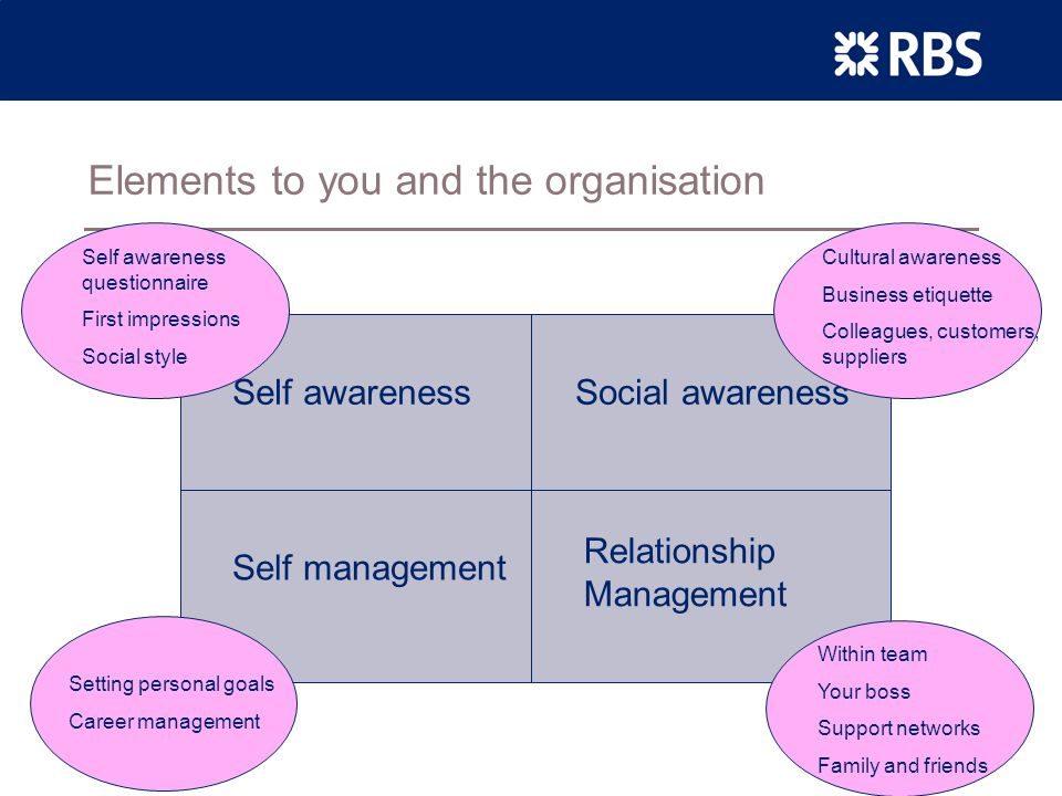 Slide 5 Self Awareness –How do others see you? –How self aware are you?