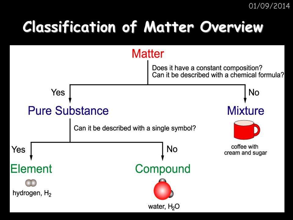 01/09/2014 Test yourself Is it an element, compound or mixture?