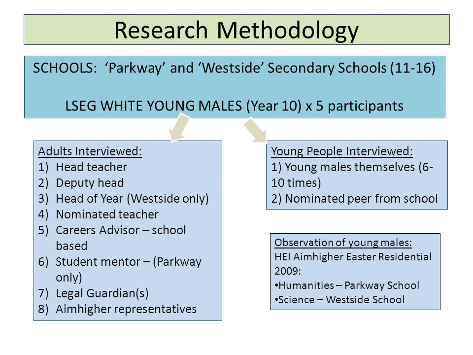 Research Findings: Theme 1: Impact of the School a)Potentially big impact on aspiration raising b)Head teachers aware, but not filtered down c)School places majority responsibility on Aimhigher to raise aspirations d)Teachers have cupboard mentality – do not see outside of their subject area e)Effectiveness of WP activities at the mercy of the school f)Targeting not effectively carried out