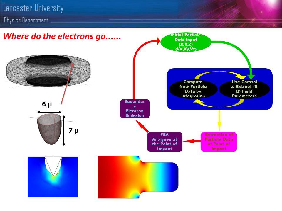 Physics Department Lancaster University