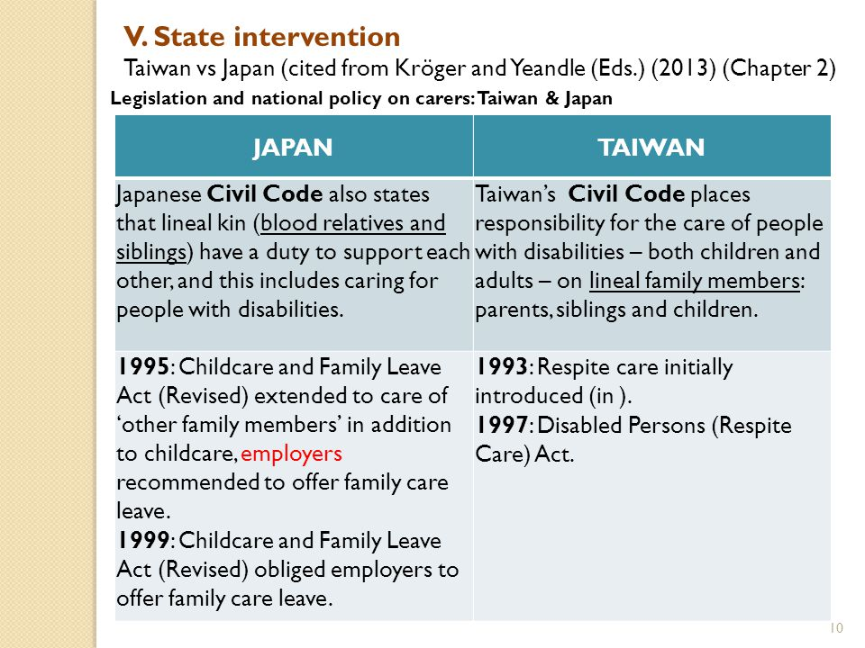 State intervention: Taiwan vs Japan (cited from Kröger and Yeandle (Eds.) (2013) (Chapter 2) Legislation and national policy on carers: Taiwan & Japan JAPANTAIWAN 2000: Long Term Care Insurance Act: (includes a family carer support programme.