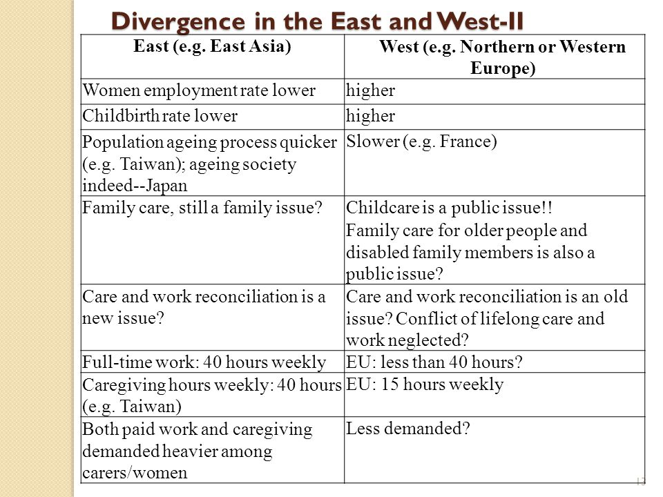 14 Divergence in the East and West-II East (e.g.East Asia)West (e.g.