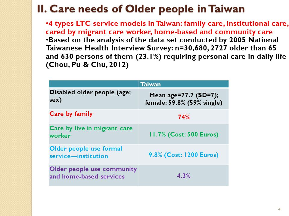 Care needs of Older people in Japan difficulties in daily life ADLoutingwork etc physical activities others 65 + 226.399.498.184.664.327.5 Men209.587.681.864.368.527.2 Women239.5108.7110.9100.460.927.8 (National Livelihood Survey, 2010, numbers per 1,000) 5 Transition of the LTCI system admitted applicants who applied to evaluation per 1,000 Support Support level1 Support level2 Transitio nal category Care level1 Care level2 Care level3 Care level4 Care level5 Total 2003385---8485363733763602,877 2004493---1,0226054084053903,324 2005584---1,1985674664574323,704 2006659---1,2825825014764433,943 2007706---1,3746165315044454,175 2008-519490458687176205264674,251 2009-54160627487686795564794,378 2010-562639-7647877095694944,524 2011-591631-8258166886075384,696 (Report of the Long-term Care Insurance Administration, 2012) ・ about 20% of the aged population are estimated to have needs 4.62 million alzheimer patients aged over 65 (http://www.mhlw.go.jp/stf/shingi/2r98520000033t43-att/2r98520000033t9m.pdf)