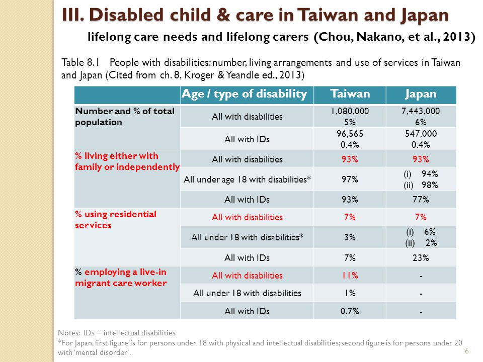 Japan vs Taiwan: caring for a disabled child 1.a family responsibility; 2.mothers are the primary carers; 3.