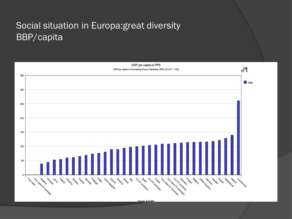 Social situation in Europa: great diversity unemployment