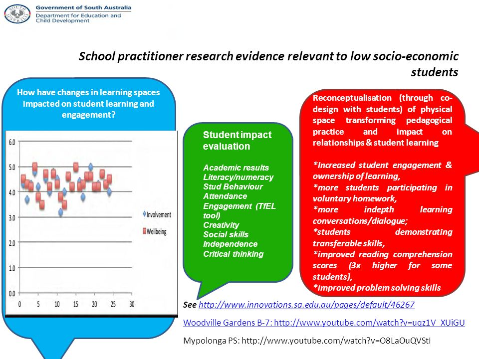 Innovative Learning Environment project: Evaluation Practitioner research attendance and survey feedback in relation to the initial training day submission of progress/final reports and conference presentations and website dissemination and feedback analysis of survey responses at project completion analysis of final research reports interviews with individual practitioner research leaders focus group discussions within the community of practice and other events in relation to learning and challenges.