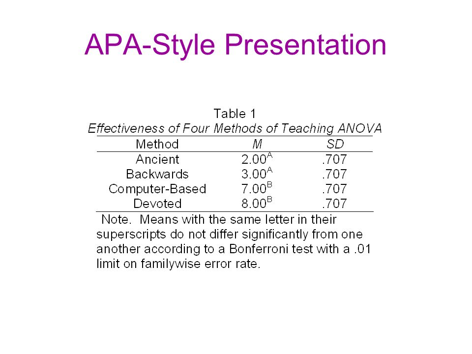Teaching method significantly affected test scores, F(3, 16) = 86.66, MSE = 0.50, p <.001,  2 =.942, CI.95 =.837,.960.