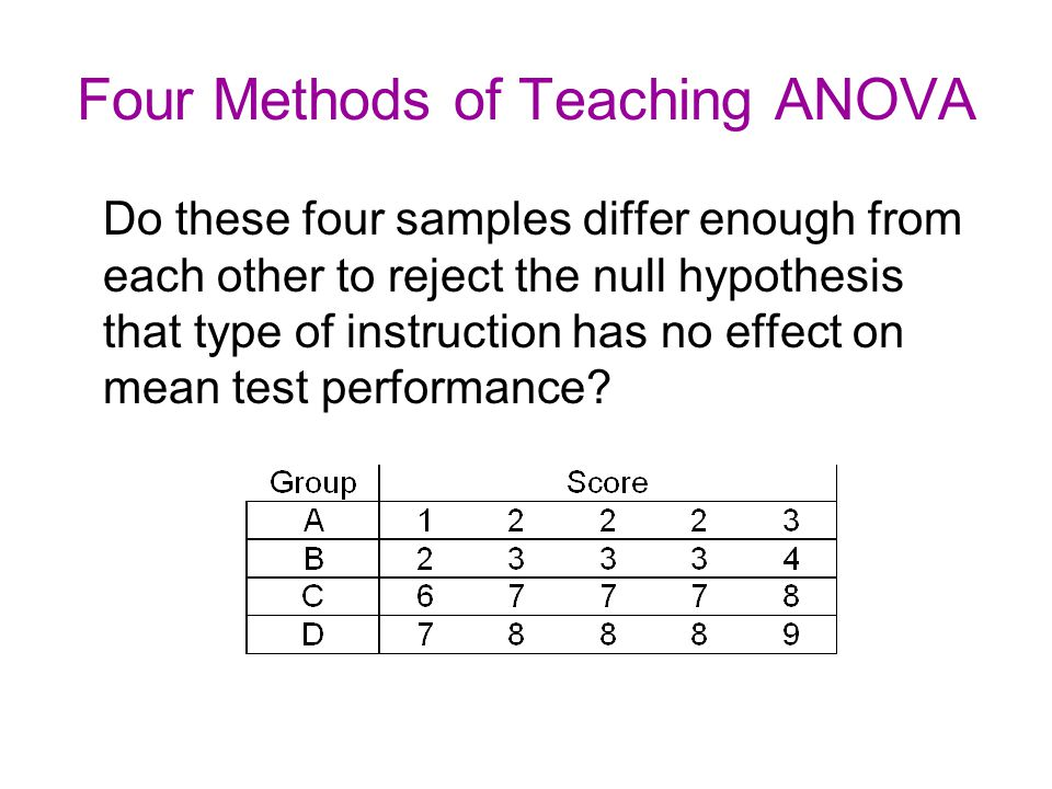 Error Variance Use the sample data to estimate the amount of error variance in the scores.
