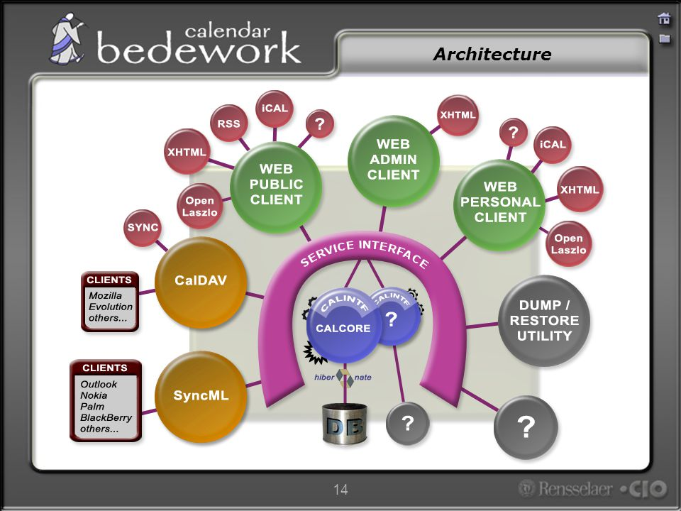 15 Bedework Back-End Modular –Built under a service interface ( service oriented architecture ) –Implements CalIntf Comes with a Hibernate implementation on a local database Could have, for example, a CalDav implementation with a remote calendar Or both: many implementations simultaneously possible (e.g.