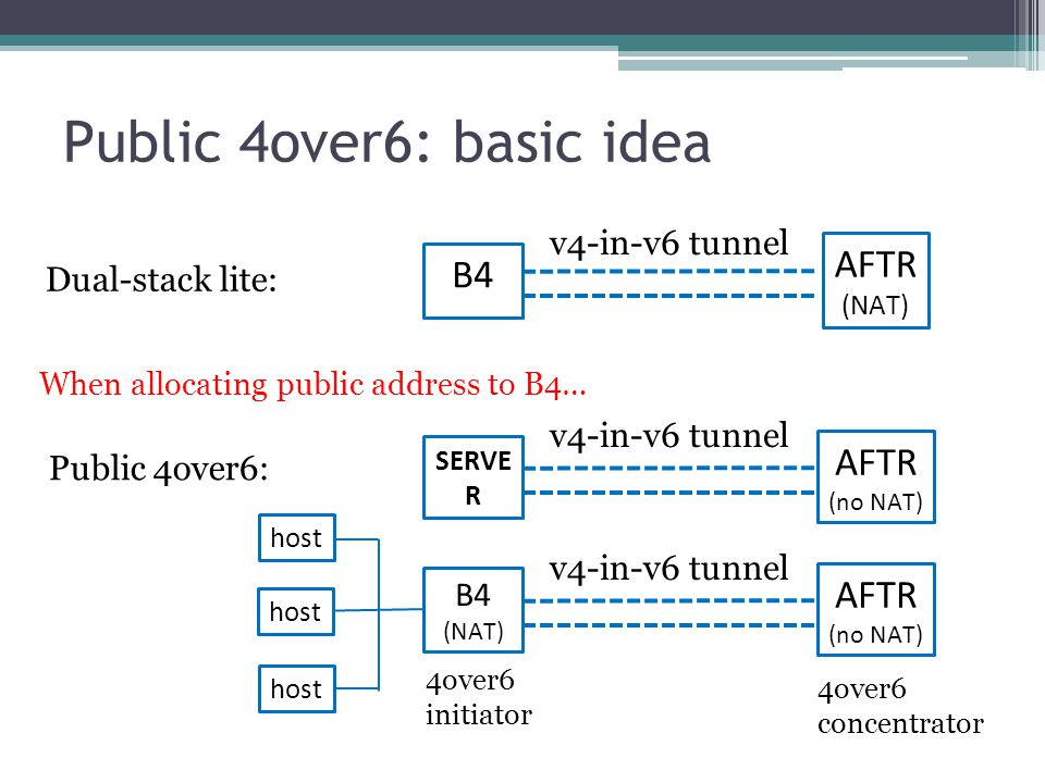 Change logs -00 version in July 2010 Both stateful and stateless solution in -01 -02 version WG asks us to accomplish the stateful solution first(-03, -04 version) changes since -04 version ▫Split DCHPv4 over IPv6 to a dedicated draft ▫Add use cases analysis ▫Remove the Non-NAT CPE case ▫Mapping maintenance method changes for HA/security concern