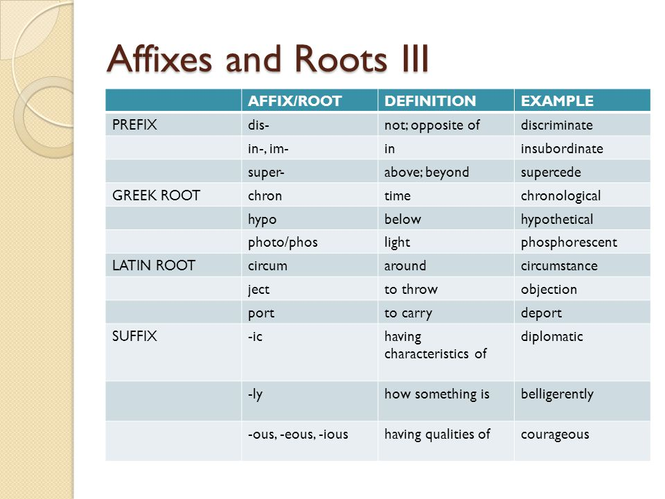 Affixes and Roots IV AFFIX/ROOTDEFINITIONEXAMPLE PREFIXbel-warrebel sub-undersubordinate semi-partial; not finalsemi-conscious GREEK ROOThyperover; abovehyperactive teledistance telecommunications thermheatthermal LATIN ROOTvid/visto seevisualize scrib/scriptto writeinscription vocvoice; to calladvocate SUFFIX-ismstate of; act ofplagiarism -nessstate of; condition of relentless -mentstate of being; act of accomplishment