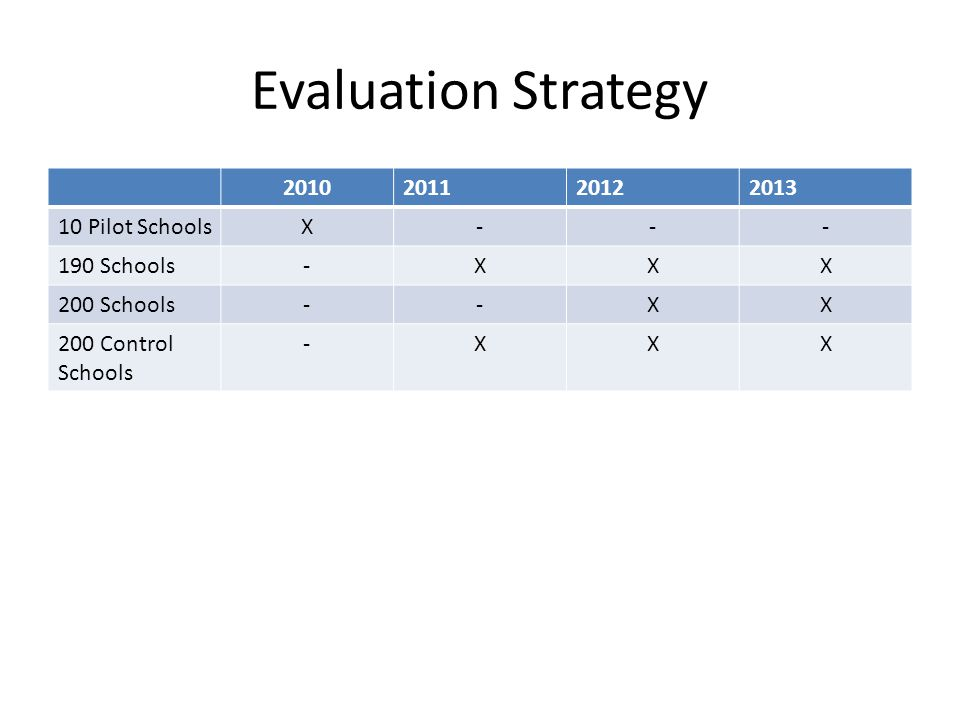 Cont… Develop research questionnaires and agree on performance indicators Conduct pilot study for 10 schools in 2010, as a basis for roll-out in 2011 Conduct baseline study on:  Treatment schools phased from 2011 and control schools OR (b) Funds permitting, include schools in phase 2 into the baseline for future evaluation
