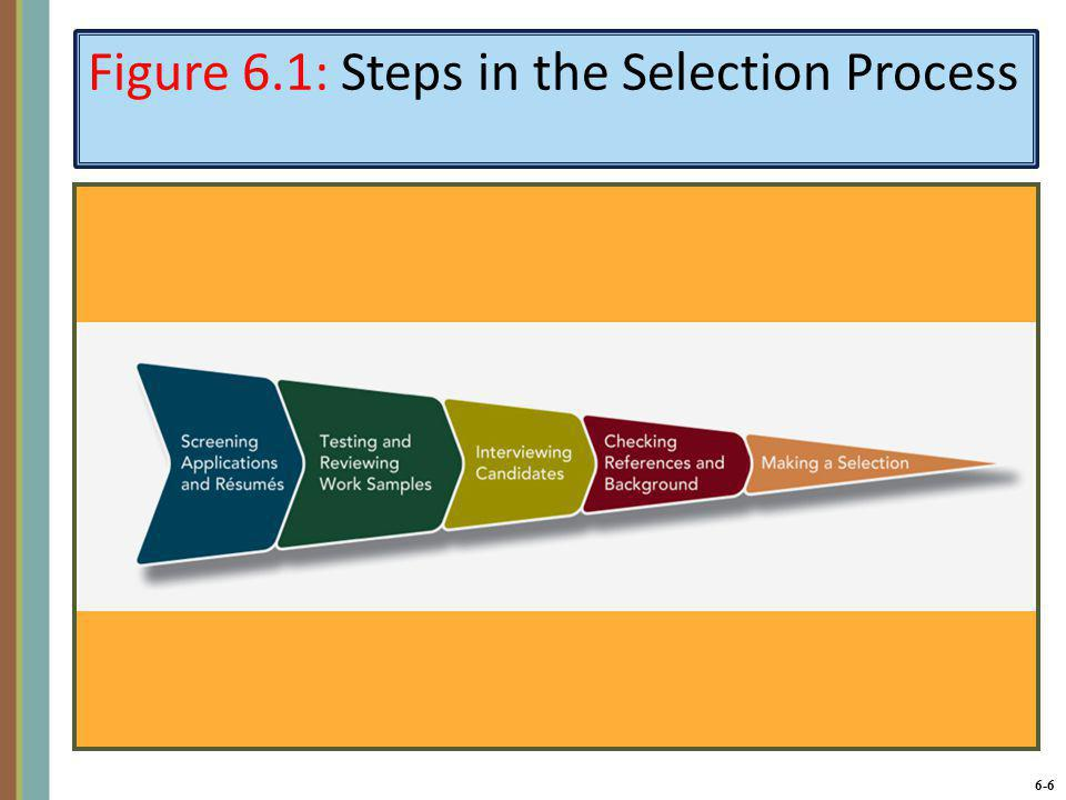 6-7 A Strategic Approach to Personnel Selection Organizations should create a selection process in support of its job descriptions.