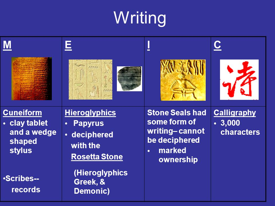 Writing MEIC Cuneiform Scribes-- Hieroglyphics deciphered with the Rosetta Stone Stone Seals had some form of writing– cannot be deciphered Calligraphy clay tablet and a wedge shaped stylus records Papyrus (Hieroglyphics Greek, & Demonic) marked ownership 3,000 characters