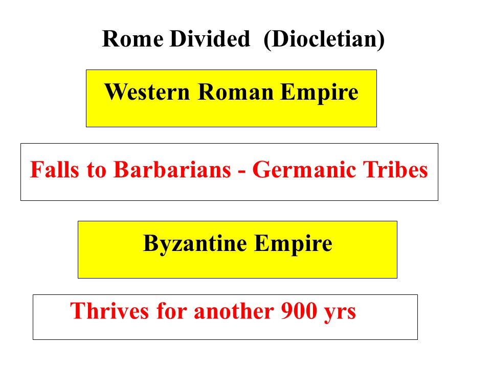 Rome Divided (Diocletian) Western Roman Empire Byzantine Empire Falls to Barbarians - Germanic Tribes Thrives for another 900 yrs