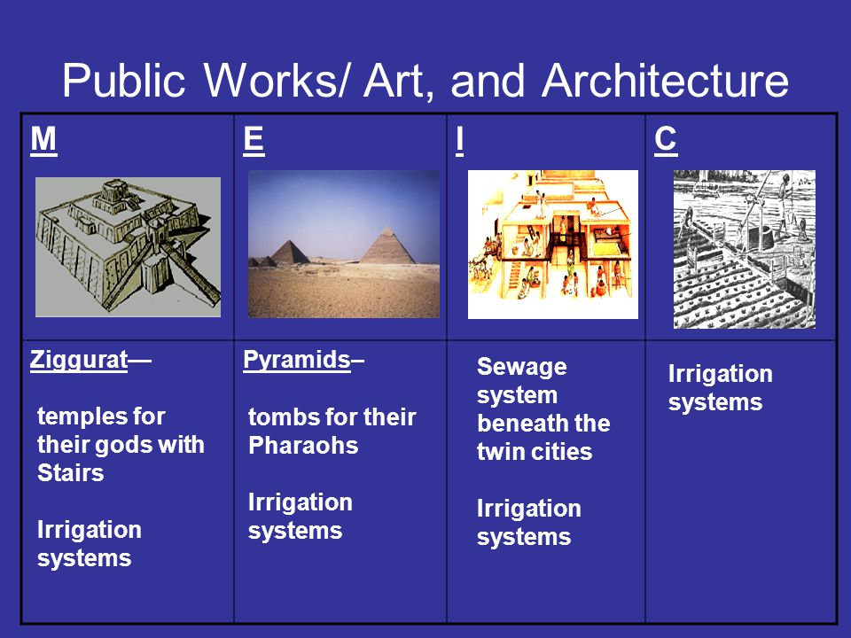 Public Works/ Art, and Architecture MEIC Ziggurat—Pyramids– temples for their gods with Stairs Irrigation systems tombs for their Pharaohs Irrigation systems Sewage system beneath the twin cities Irrigation systems