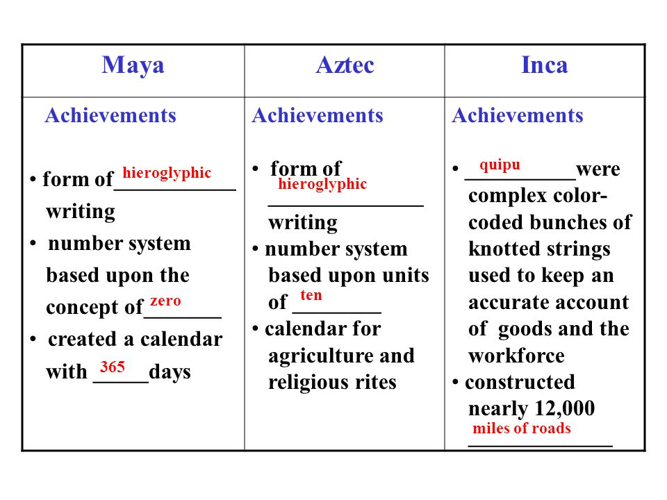 MayaAztecInca Achievements form of___________ writing number system based upon the concept of_______ created a calendar with _____days Achievements form of ______________ writing number system based upon units of ________ calendar for agriculture and religious rites Achievements __________were complex color- coded bunches of knotted strings used to keep an accurate account of goods and the workforce constructed nearly 12,000 _____________ hieroglyphic zero 365 hieroglyphic ten quipu miles of roads