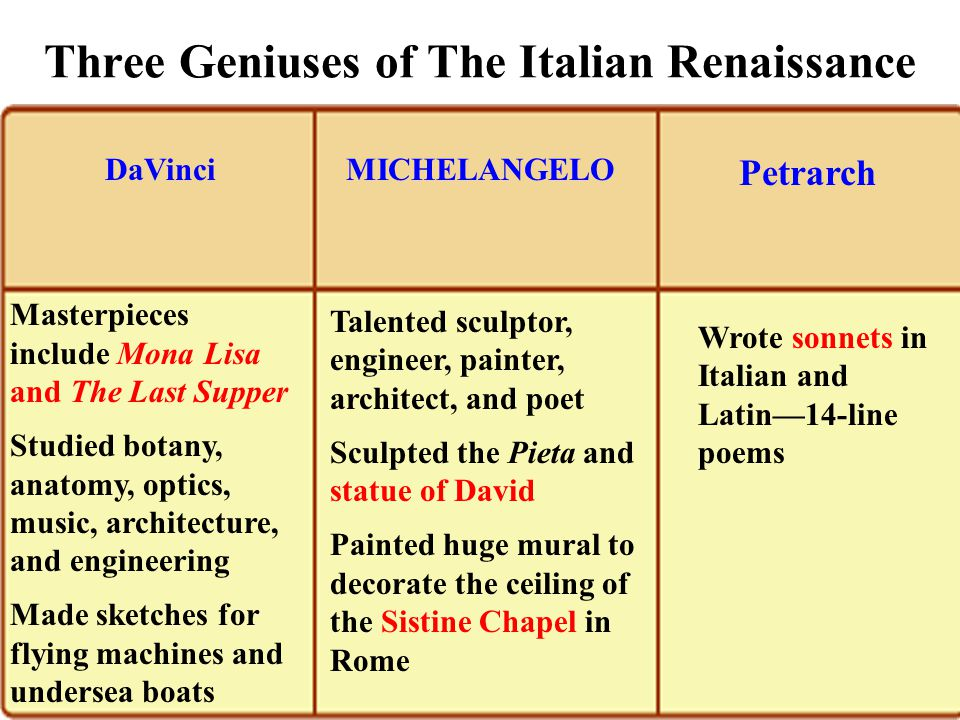 Three Geniuses of The Italian Renaissance Wrote sonnets in Italian and Latin—14-line poems Talented sculptor, engineer, painter, architect, and poet Sculpted the Pieta and statue of David Painted huge mural to decorate the ceiling of the Sistine Chapel in Rome Masterpieces include Mona Lisa and The Last Supper Studied botany, anatomy, optics, music, architecture, and engineering Made sketches for flying machines and undersea boats Petrarch MICHELANGELODaVinci 1