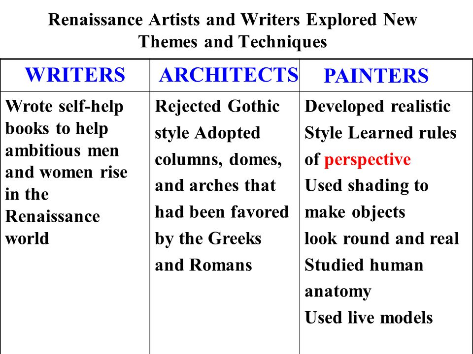 Renaissance Artists and Writers Explored New Themes and Techniques Wrote self-help books to help ambitious men and women rise in the Renaissance world Rejected Gothic style Adopted columns, domes, and arches that had been favored by the Greeks and Romans Developed realistic Style Learned rules of perspective Used shading to make objects look round and real Studied human anatomy Used live models 1 WRITERSARCHITECTS PAINTERS
