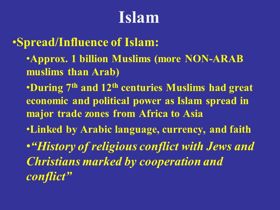 Islam Spread/Influence of Islam: Approx.