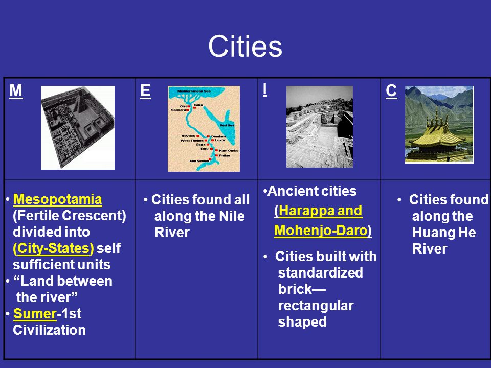 Cities ME I C Ancient cities (Harappa and Mohenjo-Daro) Mesopotamia (Fertile Crescent) divided into (City-States) self sufficient units Land between the river Sumer-1st Civilization Cities found all along the Nile River Cities built with standardized brick— rectangular shaped Cities found along the Huang He River