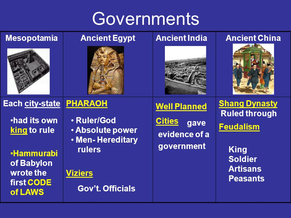 Governments MesopotamiaAncient EgyptAncient IndiaAncient China Each city-statePHARAOH Viziers Well Planned Cities Shang Dynasty Feudalism had its own king to rule Hammurabi of Babylon wrote the first CODE of LAWS Ruler/God Absolute power Men- Hereditary rulers Gov't.
