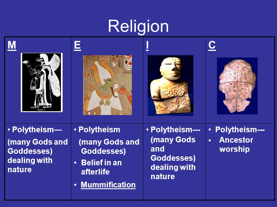 Religion MEIC Polytheism— Polytheism Mummification Polytheism--- Polytheism--- (many Gods and Goddesses) dealing with nature Belief in an afterlife (many Gods and Goddesses) (many Gods and Goddesses) dealing with nature Ancestor worship