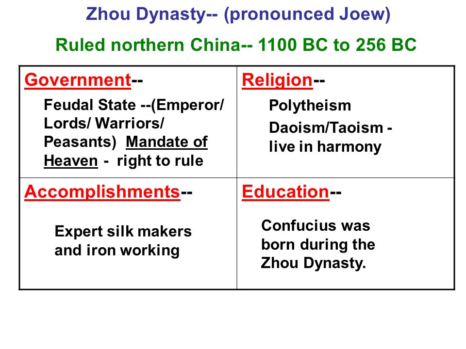 Government--Religion-- Accomplishments--Education-- Ruled northern China-- 1100 BC to 256 BC Zhou Dynasty-- (pronounced Joew) Feudal State --(Emperor/ Lords/ Warriors/ Peasants) Mandate of Heaven - right to rule Polytheism Daoism/Taoism - live in harmony Expert silk makers and iron working Confucius was born during the Zhou Dynasty.