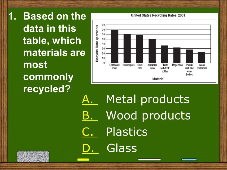1.Based on the data in this table, which materials are most commonly recycled.