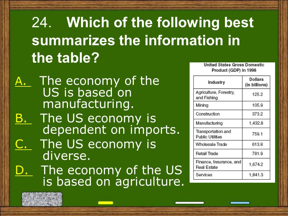 A.A. The economy of the US is based on manufacturing.