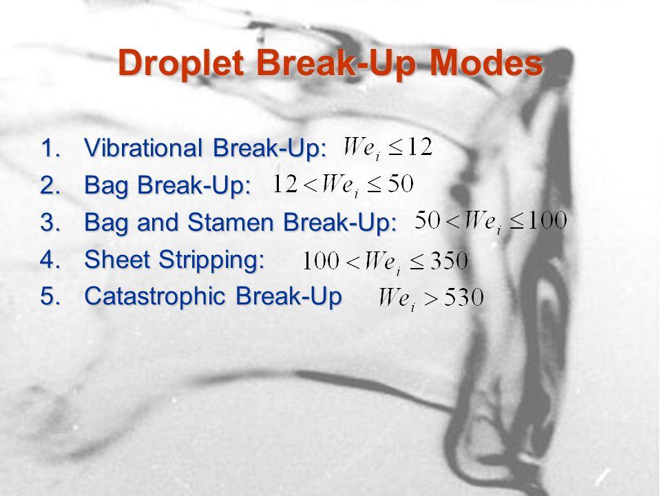 Modelling the Droplet Break- Up Process Must solve a two-phase flow problemMust solve a two-phase flow problem –e.g.