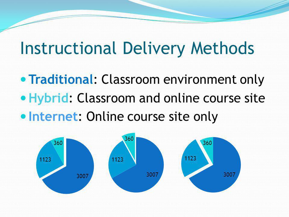 Instructional Delivery Methods Traditional: Classroom environment only Hybrid: Classroom and online course site Internet: Online course site only