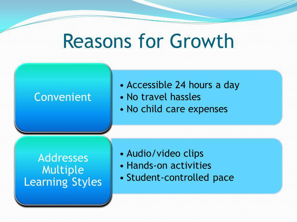 Reasons for Growth Accessible 24 hours a day No travel hassles No child care expenses Convenient Audio/video clips Hands-on activities Student-controlled pace Addresses Multiple Learning Styles