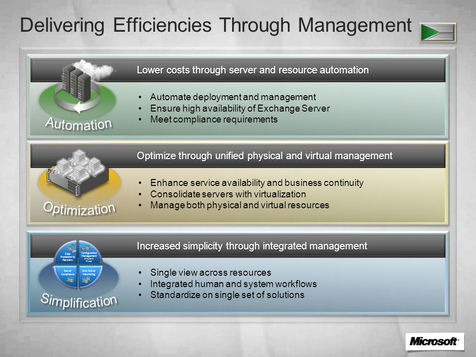 Core Infrastructure Optimization Cost Benefits Email Workload 1 - From a Hansa/GCR study sponsored by Microsoft in 2009.