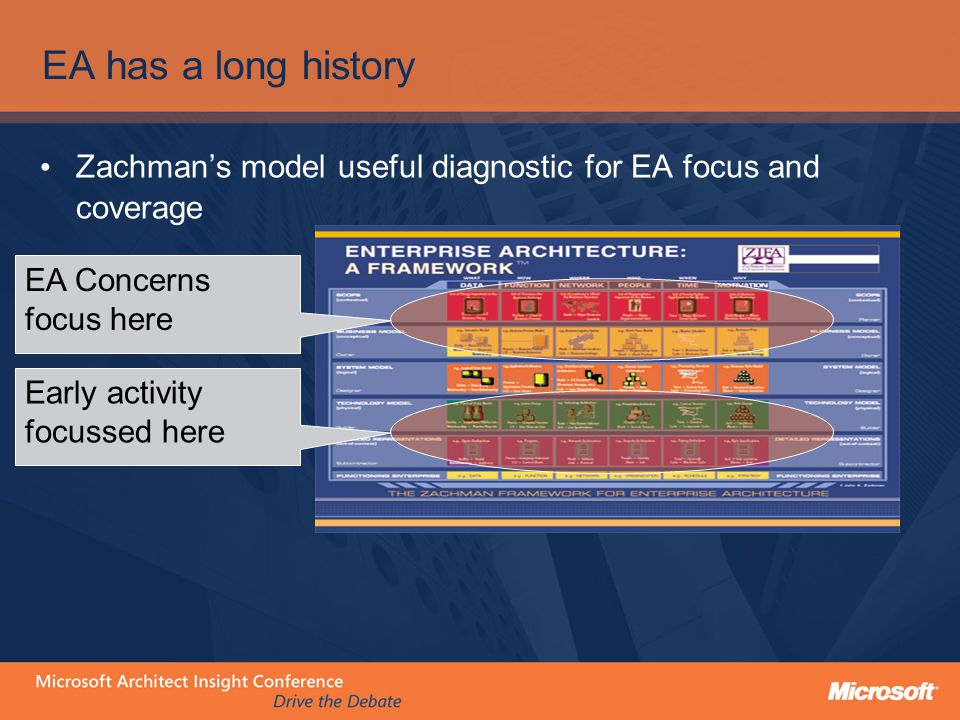 There are numerous models of EA maturity Reduce Complexity & costs Return on Information Meta Group Maturity assessment framework Gartner Group Maturity assessment framework Etc … They tend to measure processes, documentation, lots of hard facts.