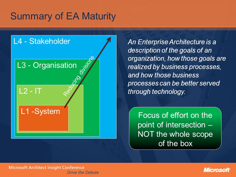 L4 - Stakeholder L3 - Organisation L2 - IT EA Maturity is about building on previous Architectural activity not reinventing it L1 -System Look for frameworks which have a Low power distance Information focus is at the same scope Reach back to previous models