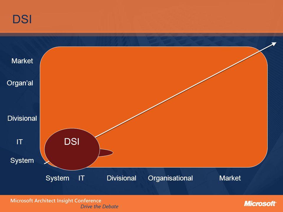 TOGAF ITDivisionalOrganisationalSystemMarket System IT Divisional Organ'al Market TOGAF