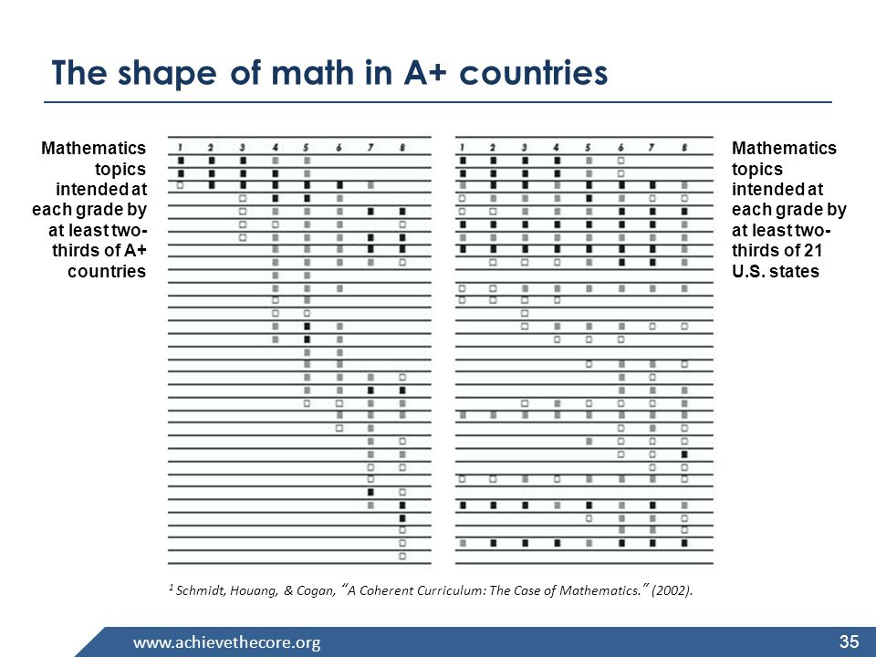 www.achievethecore.org Grade Priorities in Support of Rich Instruction and Expectations of Fluency and Conceptual Understanding K–2 Addition and subtraction, measurement using whole number quantities 3–5 Multiplication and division of whole numbers and fractions 6 Ratios and proportional reasoning; early expressions and equations 7 Ratios and proportional reasoning; arithmetic of rational numbers 8 Linear algebra/linear functions Priorities in Mathematics