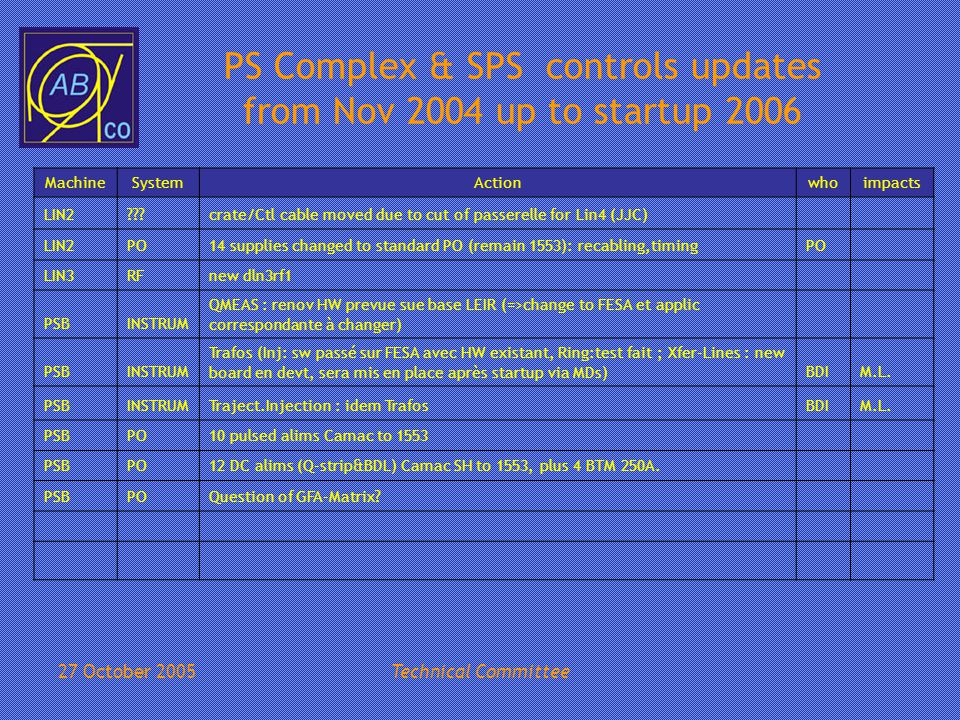 27 October 2005Technical Committee PS Complex & SPS controls updates from Nov 2004 up to startup 2006 MachineSystemActionWhoImpacts ADINSTRUM1 week MD planned for schottky repl (BTF) asked by Fleming next summer ADINSTRUMRepair BTVs -> new HW ( ~LEIR) ADVIDEOSOS mux to be replaced by VOS mux (when?) : last remaining SOS system.